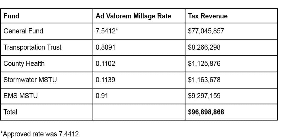 Projected Ad Valorem Tax Revenues